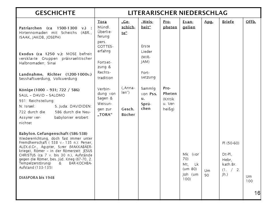 16 GESCHICHTELITERARISCHER NIEDERSCHLAG Patriarchen (ca 1500-1300 v.) : Hirtennomaden mit Scheichs (ABR., ISAAK, JAKOB, JOSEPH) Exodus (ca 1250 v.): M