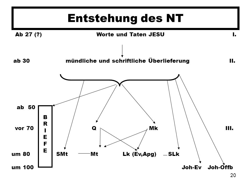 20 Entstehung des NT BRIEFEBRIEFE Ab 27 (?) Worte und Taten JESU I. ab 30 mündliche und schriftliche Überlieferung II. ab 50 vor 70 Q Mk III. um 80 SM