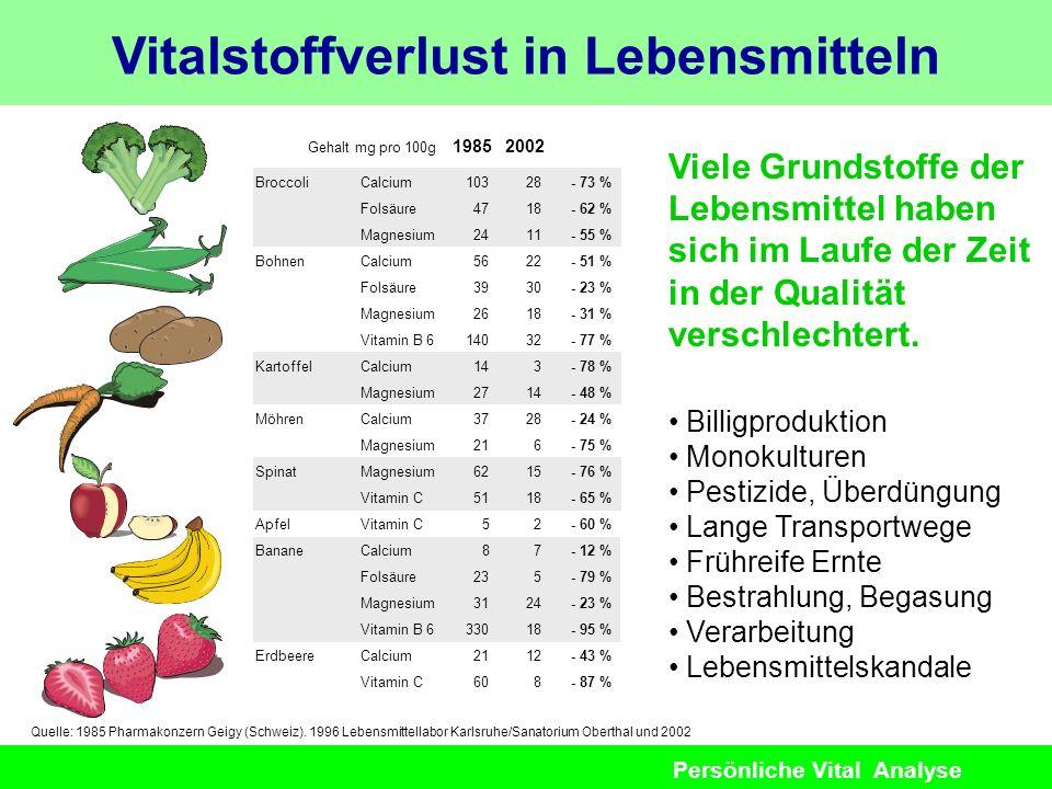 Persönliche Vital Analyse Vitalstoffverlust in Lebensmitteln Viele Grundstoffe der Lebensmittel haben sich im Laufe der Zeit in der Qualität verschlec