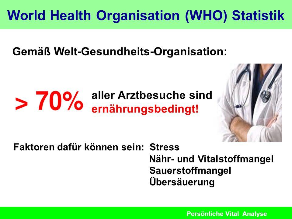 Persönliche Vital Analyse World Health Organisation (WHO) Statistik Gemäß Welt-Gesundheits-Organisation: aller Arztbesuche sind ernährungsbedingt! Fak