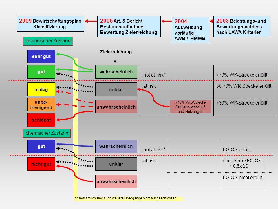 grundsätzlich sind auch weitere Übergänge nicht ausgeschlossen sehr gut gut mäßig unbe- friedigend schlecht gut nicht gut ökologischer Zustand chemischer Zustand >70% WK-Strecke erfüllt 30-70% WK-Strecke erfüllt <30% WK-Strecke erfüllt EG-QS erfüllt noch keine EG-QS; > 0,5xQS EG-QS nicht erfüllt 2005 Art.