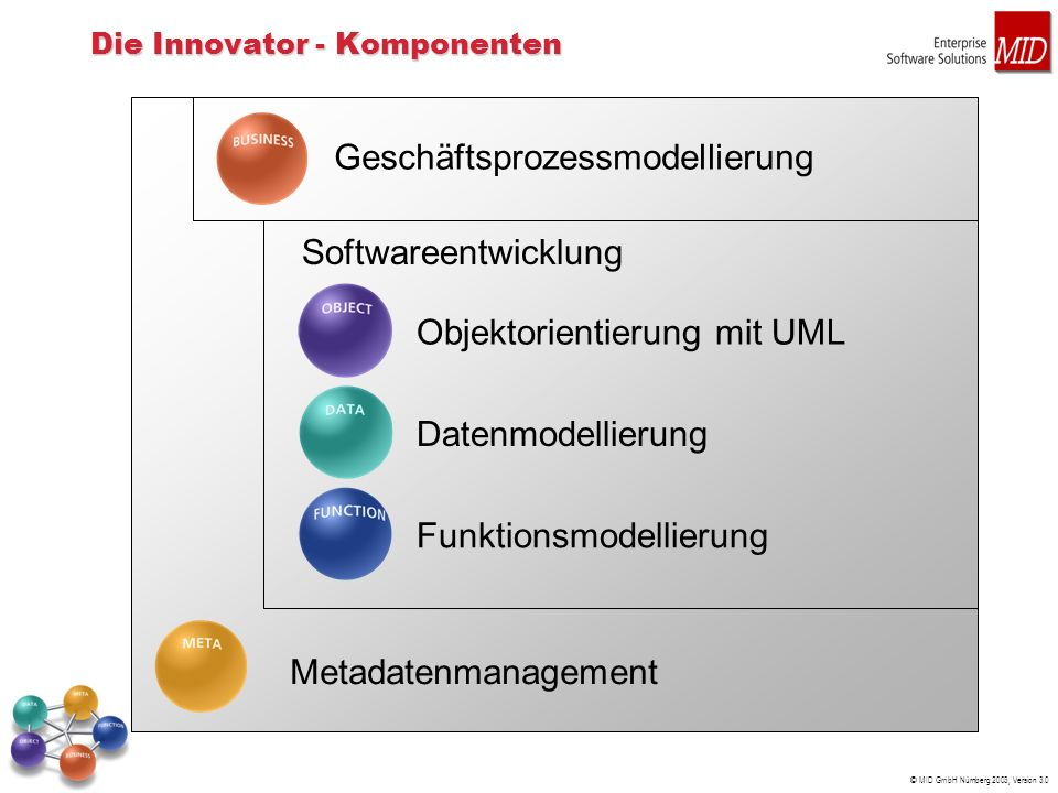 © MID GmbH Nürnberg 2003, Version 3.0 Geschäftsprozessmodellierung Metadatenmanagement Datenmodellierung Funktionsmodellierung Objektorientierung mit UML Softwareentwicklung Die Innovator - Komponenten