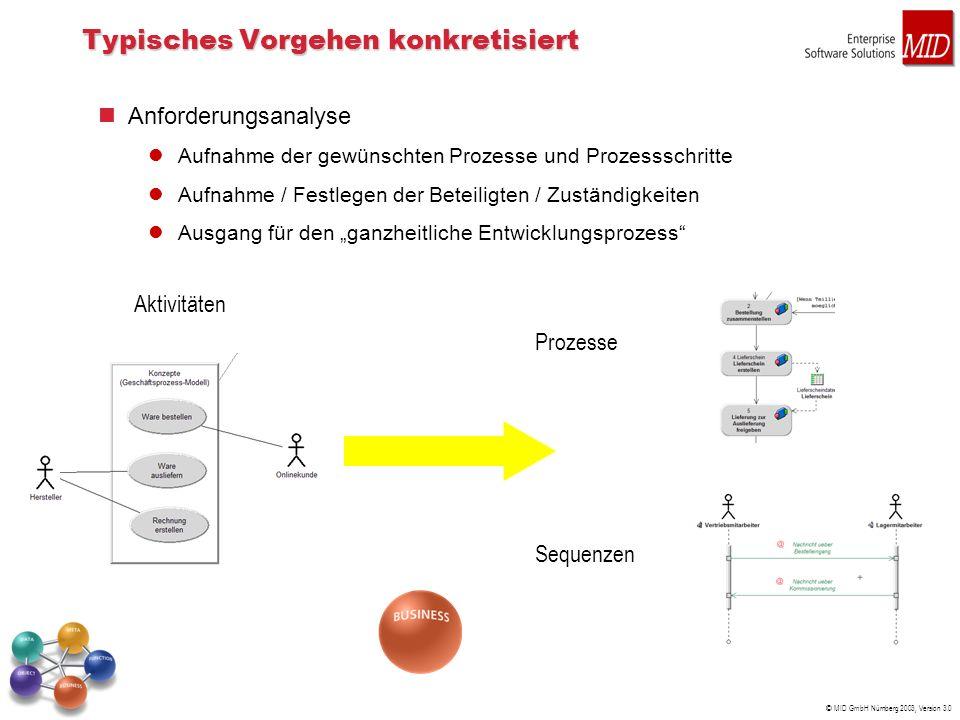 © MID GmbH Nürnberg 2003, Version 3.0 Typisches Vorgehen konkretisiert Anforderungsanalyse Aufnahme der gewünschten Prozesse und Prozessschritte Aufnahme / Festlegen der Beteiligten / Zuständigkeiten Ausgang für den ganzheitliche Entwicklungsprozess Aktivitäten Prozesse Sequenzen