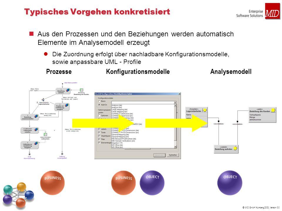 © MID GmbH Nürnberg 2003, Version 3.0 Typisches Vorgehen konkretisiert Aus den Prozessen und den Beziehungen werden automatisch Elemente im Analysemodell erzeugt Die Zuordnung erfolgt über nachladbare Konfigurationsmodelle, sowie anpassbare UML - Profile ProzesseKonfigurationsmodelleAnalysemodell
