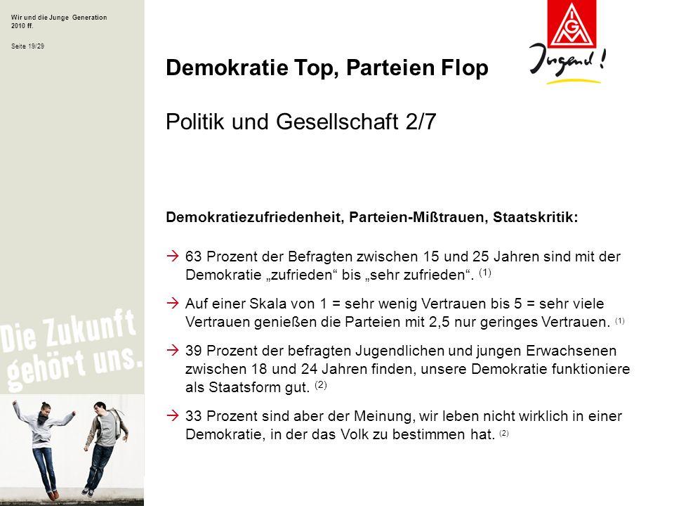 Wir und die Junge Generation 2010 ff. Seite 19/29 Demokratiezufriedenheit, Parteien-Mißtrauen, Staatskritik: 63 Prozent der Befragten zwischen 15 und
