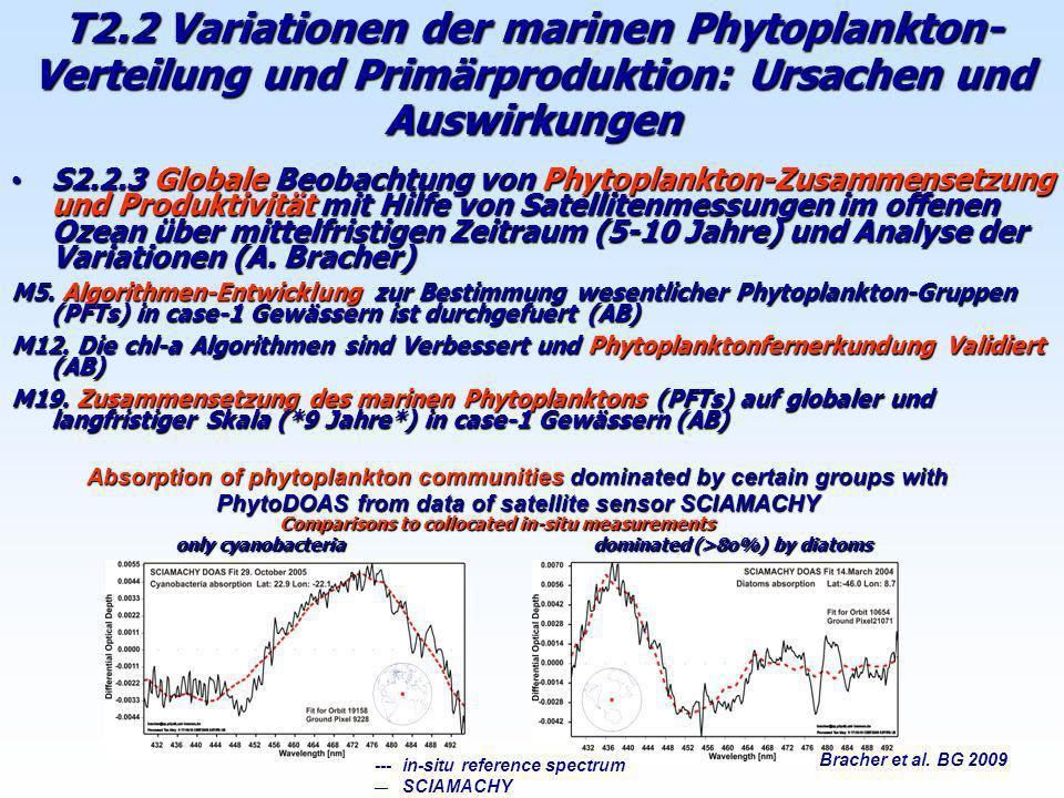 T2.2 Variationen der marinen Phytoplankton- Verteilung und Primärproduktion: Ursachen und Auswirkungen S2.2.3 Globale Beobachtung von Phytoplankton-Zu