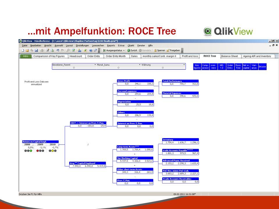 …mit Ampelfunktion: ROCE Tree