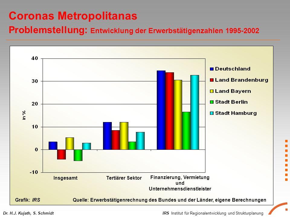 IRS Institut für Regionalentwicklung und StrukturplanungDr. H.J. Kujath, S. Schmidt Coronas Metropolitanas Problemstellung: Entwicklung der Erwerbstät