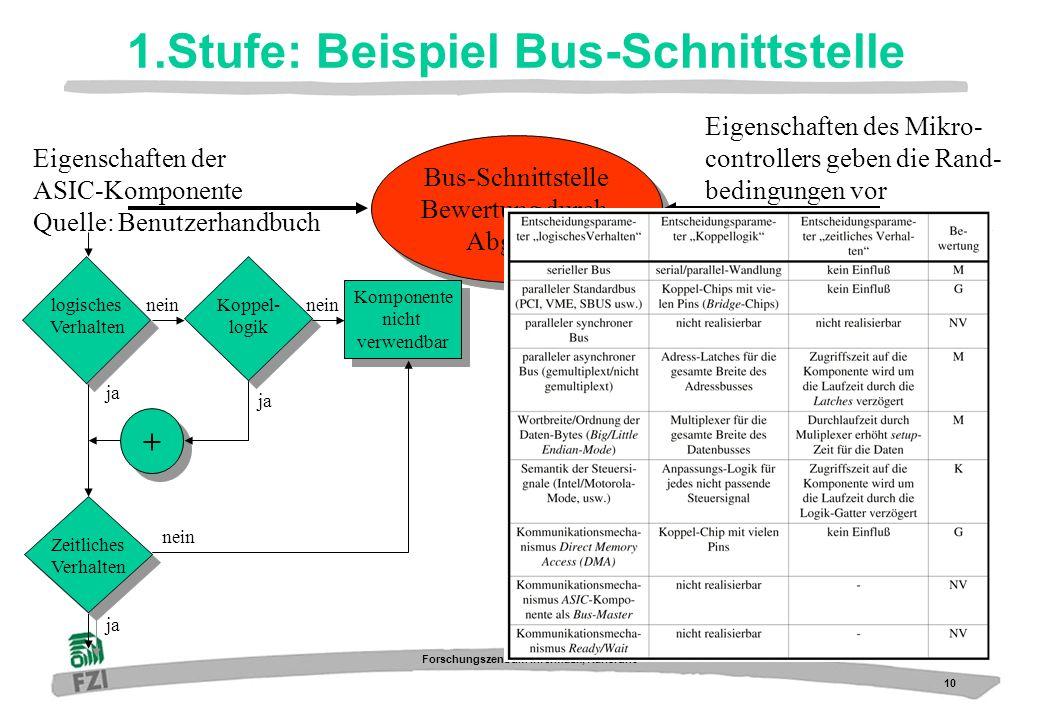 10 Forschungszentrum Informatik, Karlsruhe 1.Stufe: Beispiel Bus-Schnittstelle Bus-Schnittstelle Bewertung durch Abgleich Bus-Schnittstelle Bewertung