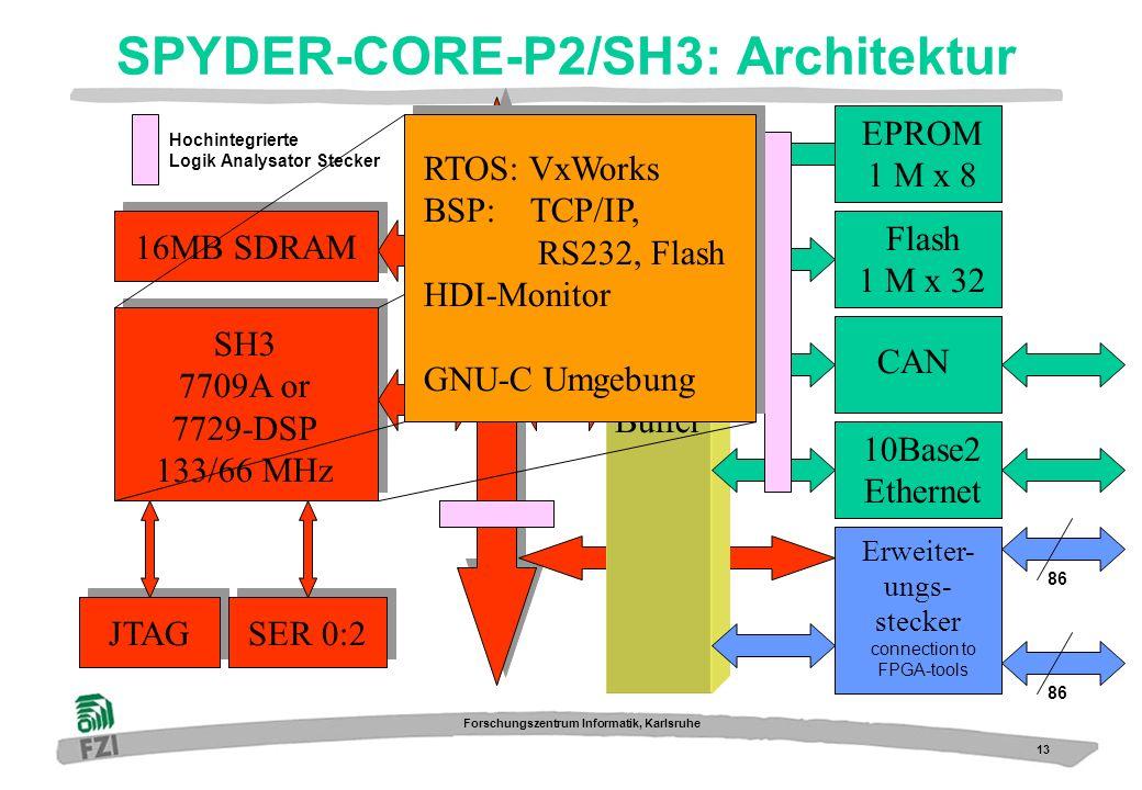 13 Forschungszentrum Informatik, Karlsruhe SPYDER-CORE-P2/SH3: Architektur SH3 7709A or 7729-DSP 133/66 MHz 16MB SDRAM JTAGSER 0:2 Hochintegrierte Log