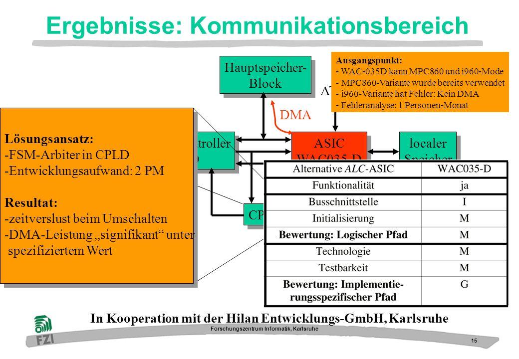15 Forschungszentrum Informatik, Karlsruhe Ergebnisse: Kommunikationsbereich Mikrocontroller i960 Mikrocontroller i960 ASIC WAC035-D ASIC WAC035-D Hau