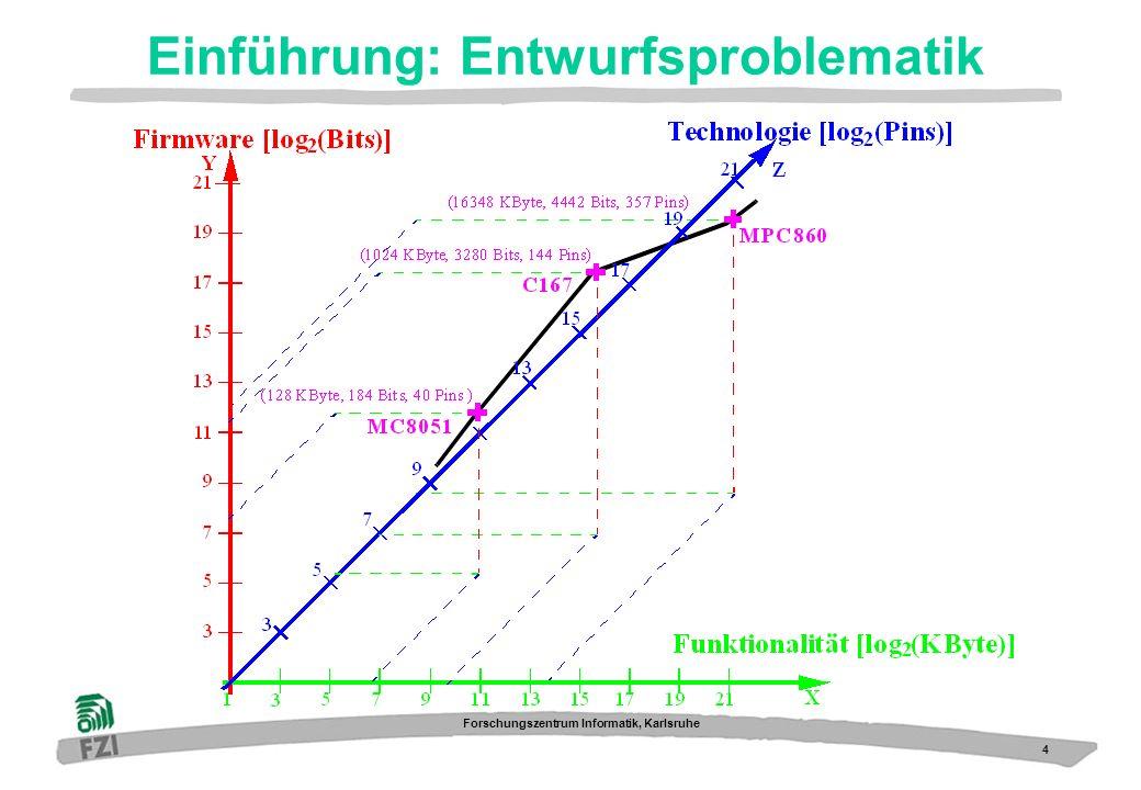 15 Forschungszentrum Informatik, Karlsruhe Ergebnisse: Kommunikationsbereich Mikrocontroller i960 Mikrocontroller i960 ASIC WAC035-D ASIC WAC035-D Hauptspeicher- Block localer Speicher localer Speicher DMA In Kooperation mit der Hilan Entwicklungs-GmbH, Karlsruhe CPLD Ethernet ATM Ausgangspunkt: - WAC-035D kann MPC860 und i960-Mode - MPC860-Variante wurde bereits verwendet - i960-Variante hat Fehler: Kein DMA - Fehleranalyse: 1 Personen-Monat Lösungsansatz: -FSM-Arbiter in CPLD -Entwicklungsaufwand: 2 PM Resultat: -zeitverslust beim Umschalten -DMA-Leistung signifikant unter spezifiziertem Wert