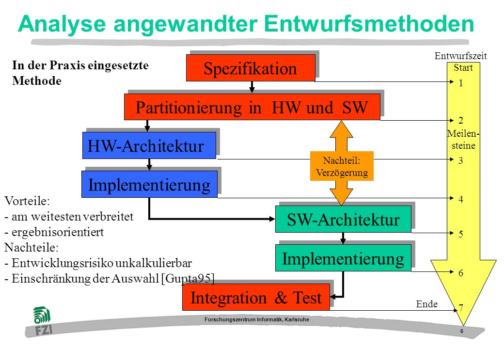 6 Forschungszentrum Informatik, Karlsruhe Analyse angewandter Entwurfsmethoden Spezifikation Partitionierung in HW und SW Entwurfszeit Meilen- steine