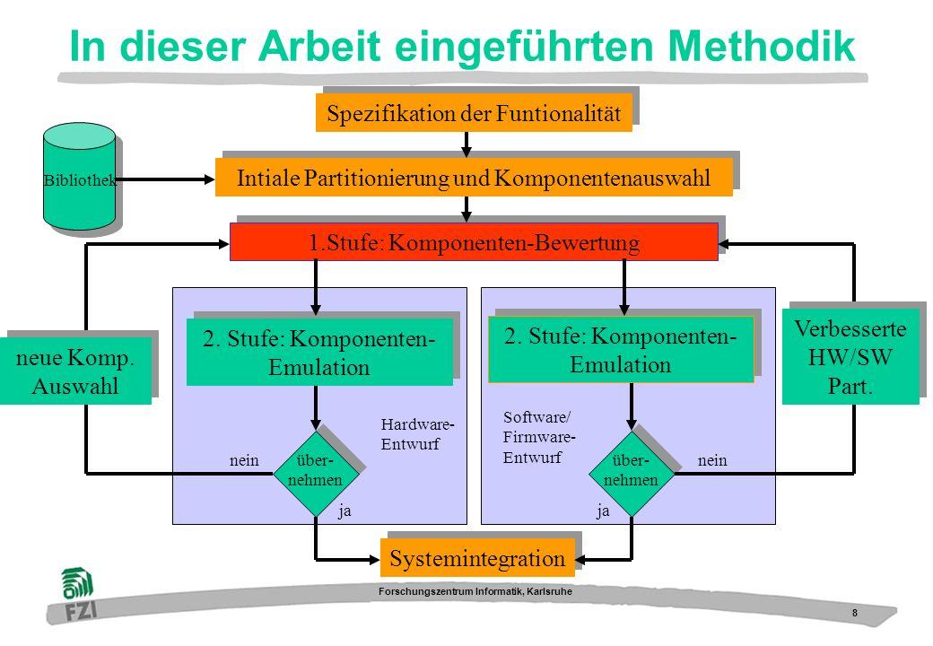 19 Forschungszentrum Informatik, Karlsruhe Ausblick Bewertungskriterien dienen als Grundlage für automatische Auswahlverfahren zur Unterstüzung des Entwicklers Implementierbar auf Rechner und Datenbanken Weiterentwicklung der Emulationsumgebung SPYDER – Bereits in Arbeit: SYPDER-CORE-P2/SH4-7751 PCI (Zusammenarbeit mit Hitachi) SPYDER-Virtex-X3E (Zusammenarbeit mit Xilinx) Evaluierung in der Methodik und Werkzeug durch mehrere Industrie-Partner und Universitäten