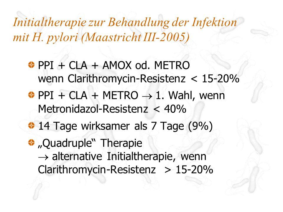 TherapieEradikationserfolg PPI + CLA + AMO CLA+ 87,8% (1495/1702) CLA- 18,3% (50/273) PPI + CLA + MET MET+/CLA+ 97,0% (391/403) MET-/CLA+ 72,6% (117/161) MET+/CLA- 50,0% (11/22) MET-/CLA- 0,0% (0/7) Effizienz von PPI-basierenden Therapien in Abhängigkeit vom Resistenzverhalten Megraud, Gut 2004