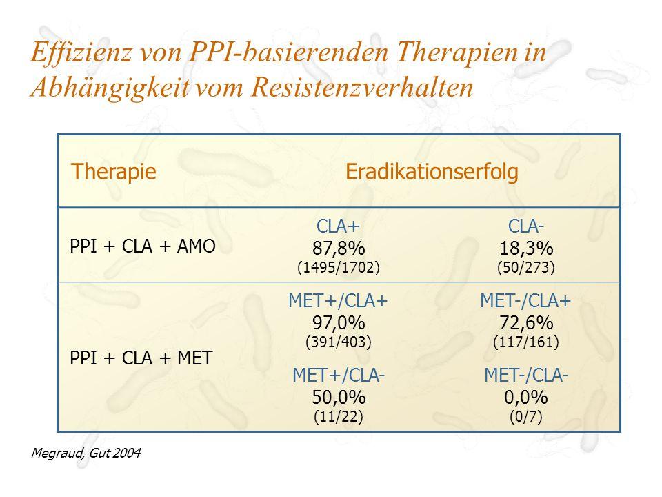 Ist eine PPI-basierende Kombination von CLA + MET tatsächlich besser als CLA + AMO.