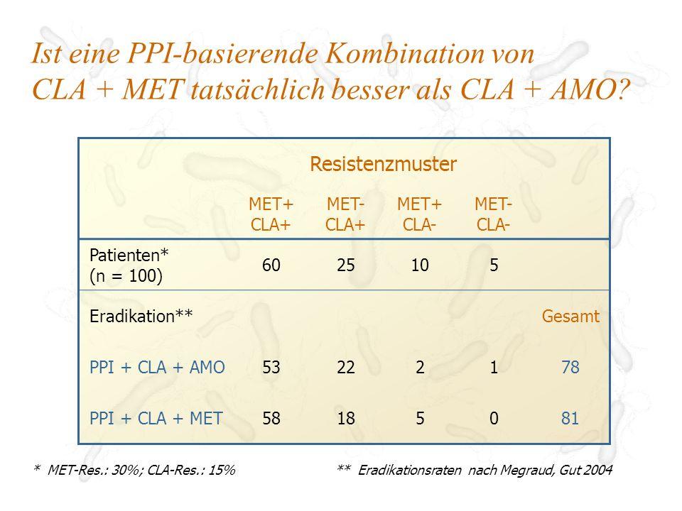 Vergleich der Eradikationsraten von PPI + CLA + AMO und Quadruple-Therapie (Meta-Analyse) Fischbach et al, Aliment Pharmacol Ther 2004 0% 1-15% 100%