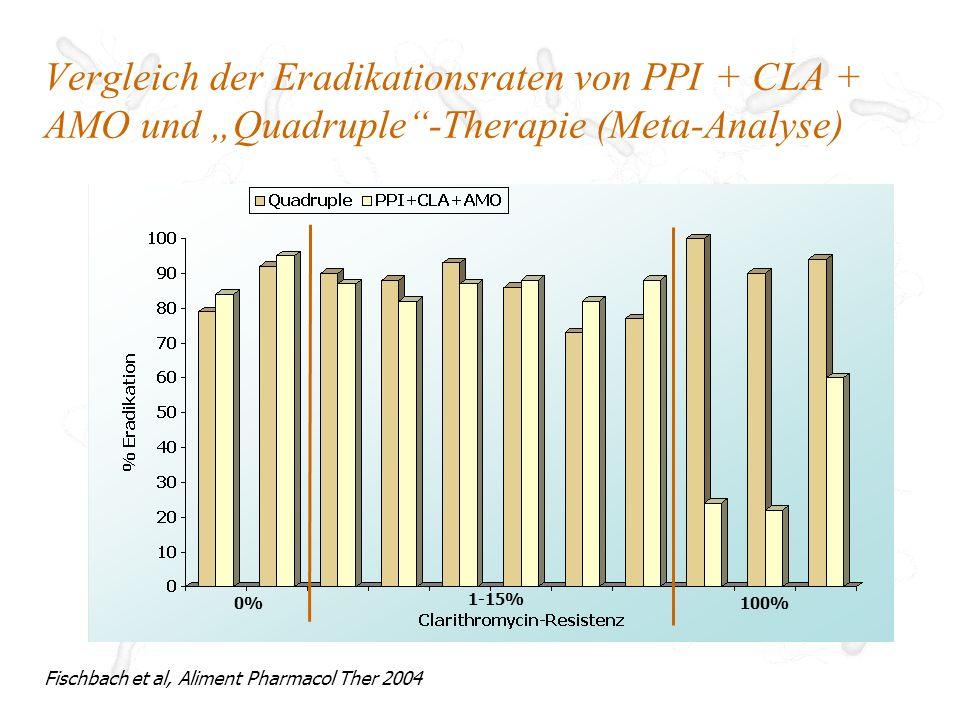 PPI und RBC zur Eradikationstherapie von H.