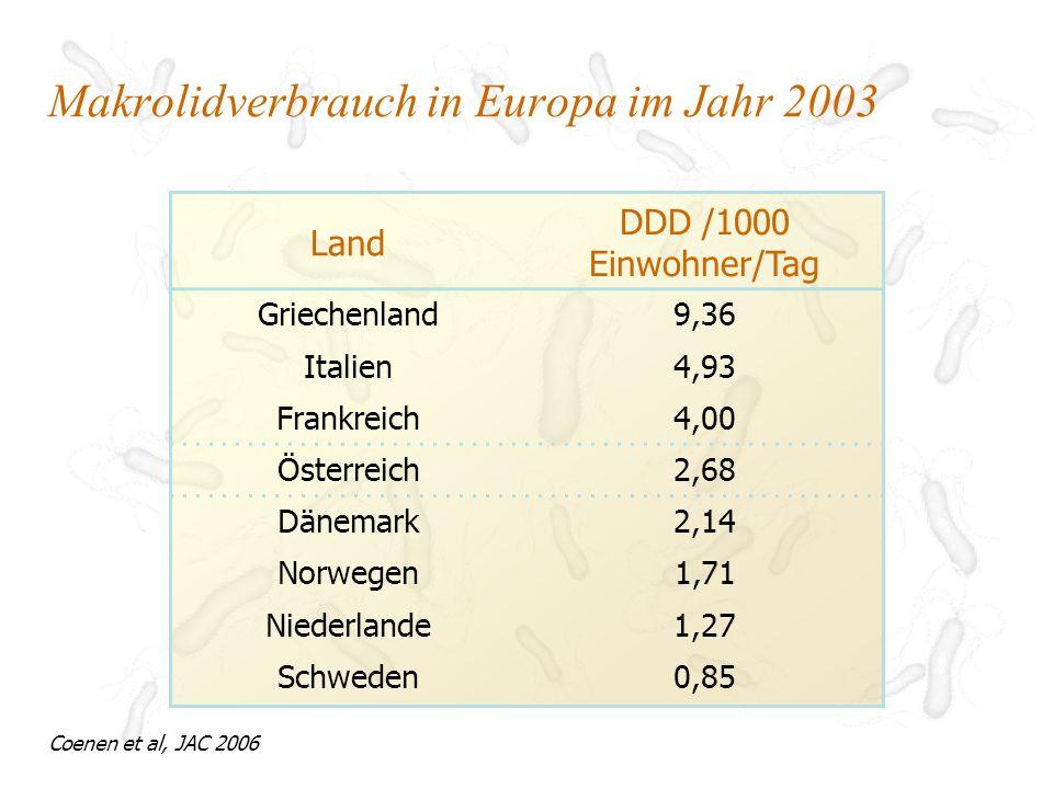 Jahr Clarithromycin- Resistenz (%) 1996 7,8 199714,3 199814,3 199925,0 200027,6 Häufigkeit der Clarithromycin-Resistenz von H.