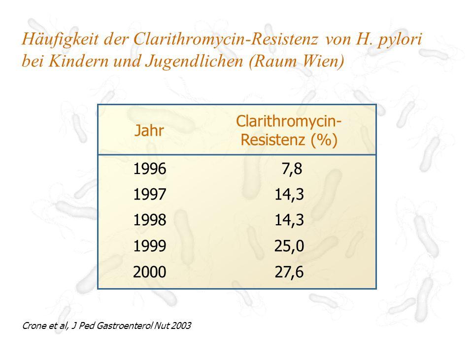 Meta-Analyse des Einflusses der Clarithromycin- Resistenz auf die Eradikation von H.