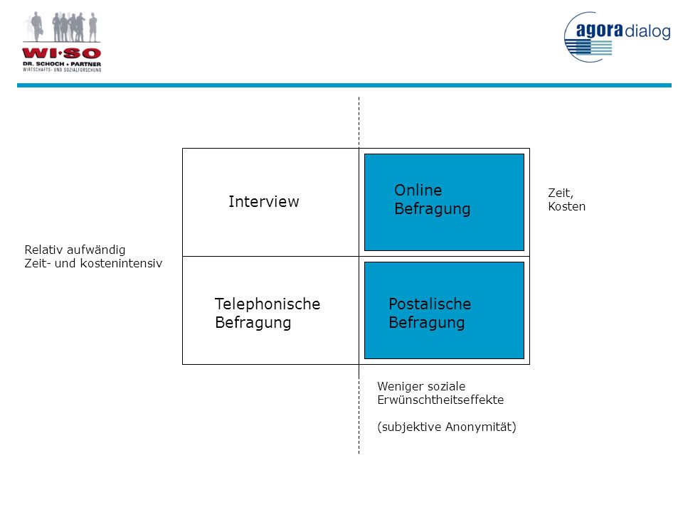 Postalische Befragung Interview Online Befragung Telephonische Befragung Weniger soziale Erwünschtheitseffekte (subjektive Anonymität) Zeit, Kosten Re