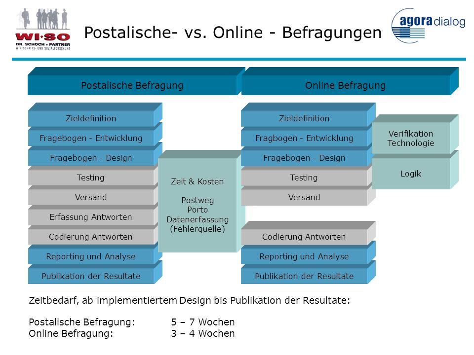 Publikation der Resultate Reporting und Analyse Codierung Antworten Erfassung Antworten Versand Testing Fragebogen - Design Fragebogen - Entwicklung Z