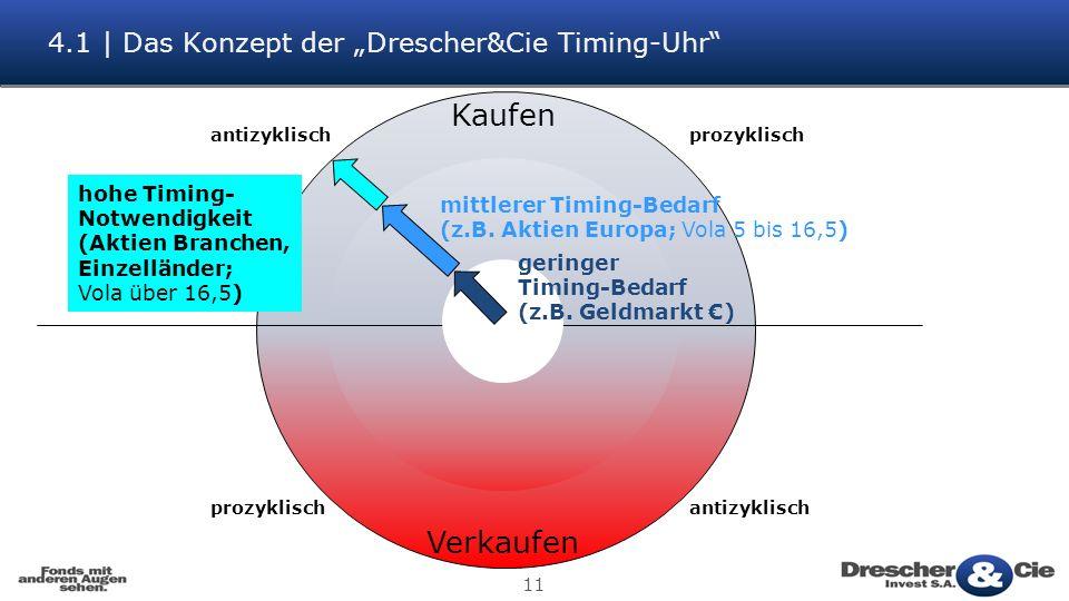 11 4.1 | Das Konzept der Drescher&Cie Timing-Uhr Kaufen Verkaufen antizyklisch prozyklisch geringer Timing-Bedarf (z.B.