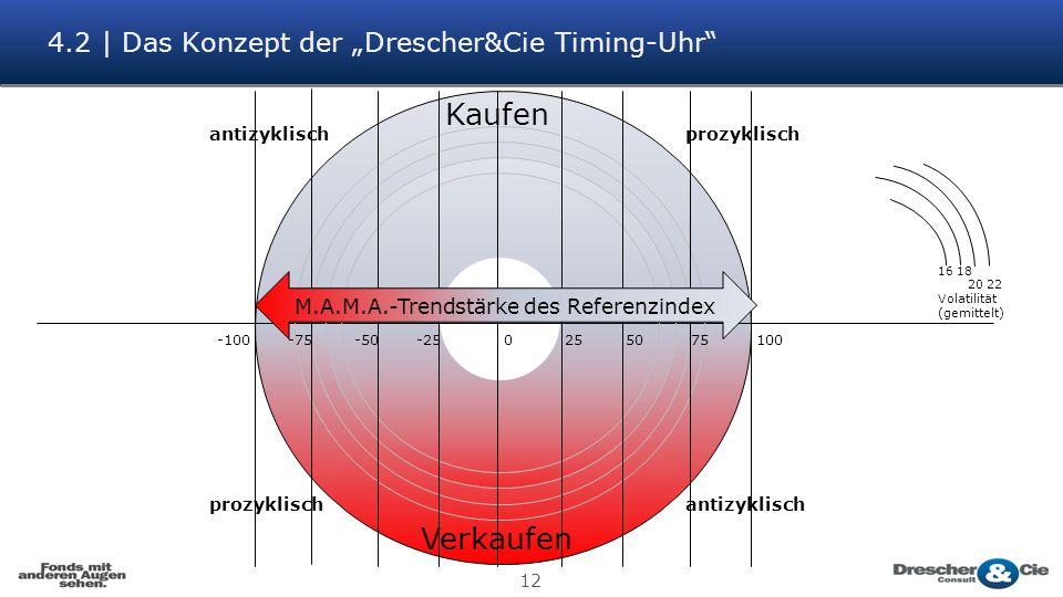 12 antizyklisch prozyklisch Kaufen Verkaufen 16 18 20 22 Volatilität (gemittelt) -100 -75 -50 -25 0 25 50 75 100 M.A.M.A.-Trendstärke des Referenzindex 4.2 | Das Konzept der Drescher&Cie Timing-Uhr