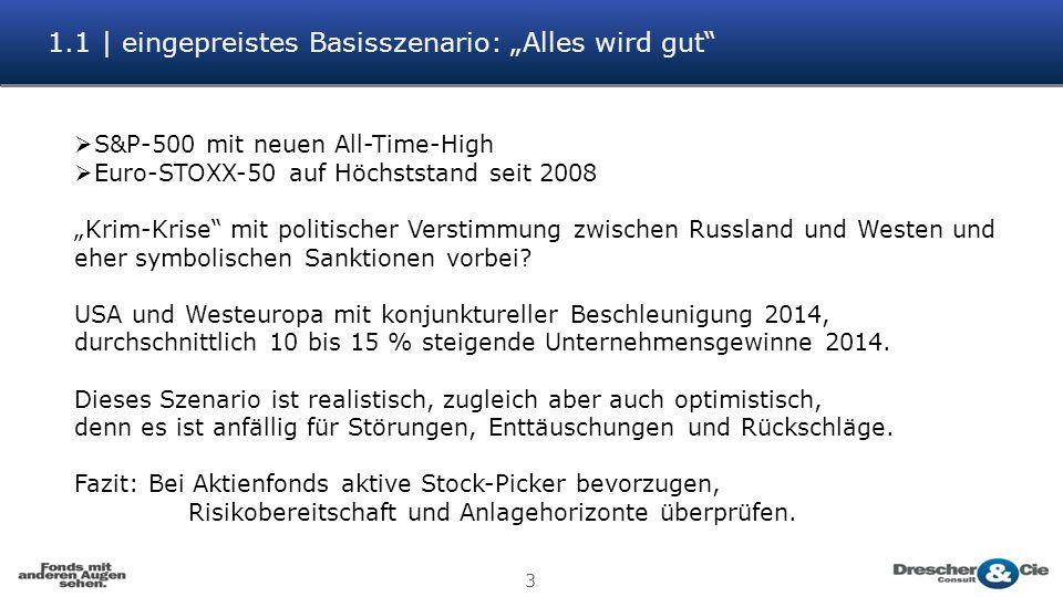 4.3   aktuelle Timing-Uhr 14 antizyklisch prozyklisch Kaufen Verkaufen Osteuropa (-26) Asia ex Japan (+2) Emerging Markets global (+5) Europa (+10) Aktien Welt (+18) Europa Nebenwerte (+21) Goldminen (+12)