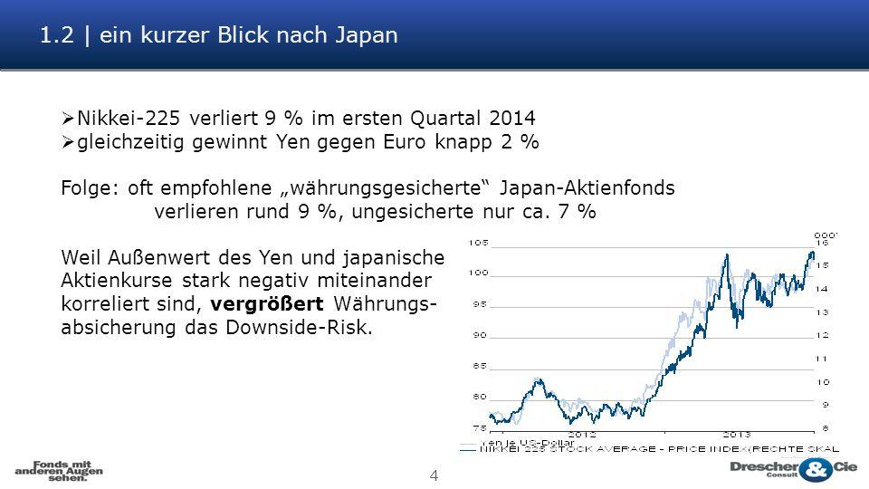 1.2 | ein kurzer Blick nach Japan 4 Nikkei-225 verliert 9 % im ersten Quartal 2014 gleichzeitig gewinnt Yen gegen Euro knapp 2 % Folge: oft empfohlene währungsgesicherte Japan-Aktienfonds verlieren rund 9 %, ungesicherte nur ca.
