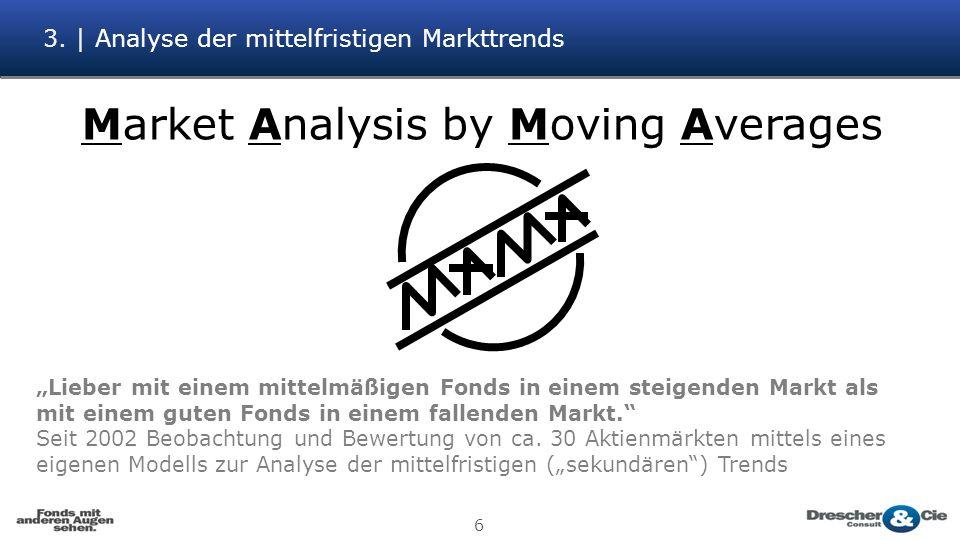3. | Analyse der mittelfristigen Markttrends 6 Market Analysis by Moving Averages Lieber mit einem mittelmäßigen Fonds in einem steigenden Markt als m