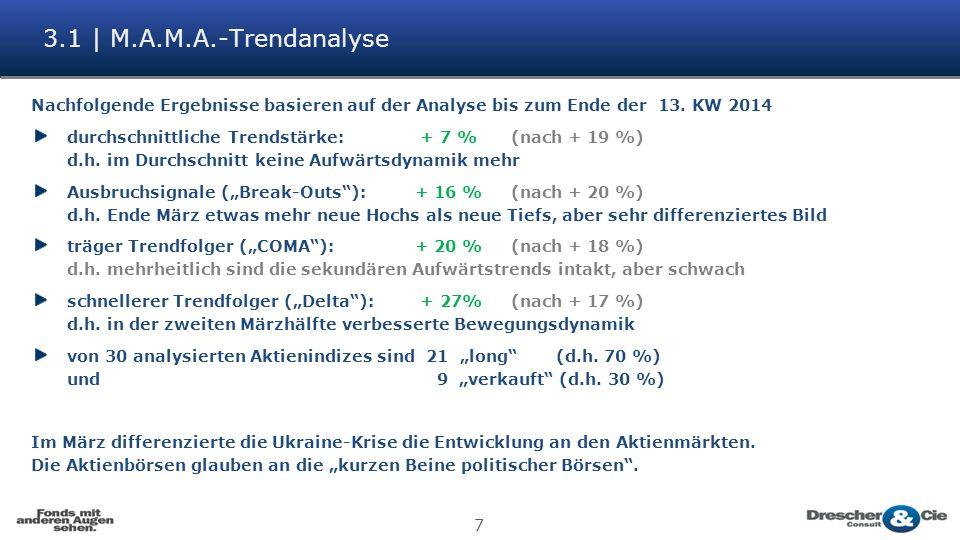 7 3.1 | M.A.M.A.-Trendanalyse Nachfolgende Ergebnisse basieren auf der Analyse bis zum Ende der 13.