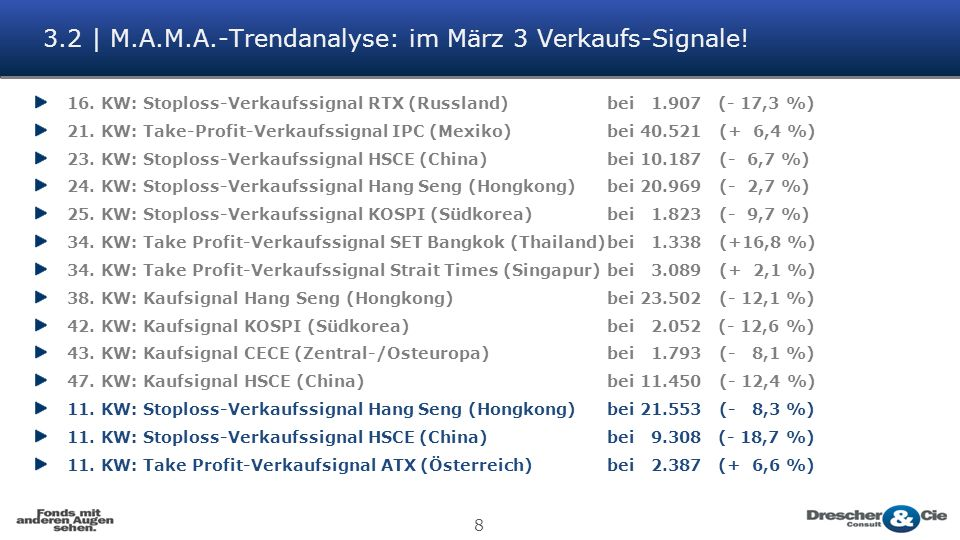 8 3.2 | M.A.M.A.-Trendanalyse: im März 3 Verkaufs-Signale.