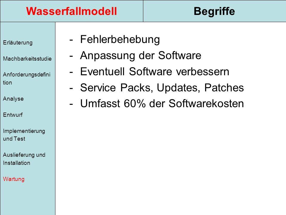 WasserfallmodellBegriffe Erläuterung Machbarkeitsstudie Anforderungsdefini tion Analyse Entwurf Implementierung und Test Auslieferung und Installation Wartung -Fehlerbehebung -Anpassung der Software -Eventuell Software verbessern -Service Packs, Updates, Patches -Umfasst 60% der Softwarekosten