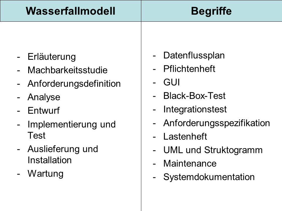 -Erläuterung -Machbarkeitsstudie -Anforderungsdefinition -Analyse -Entwurf -Implementierung und Test -Auslieferung und Installation -Wartung -Datenflussplan -Pflichtenheft -GUI -Black-Box-Test -Integrationstest -Anforderungsspezifikation -Lastenheft -UML und Struktogramm -Maintenance -Systemdokumentation WasserfallmodellBegriffe
