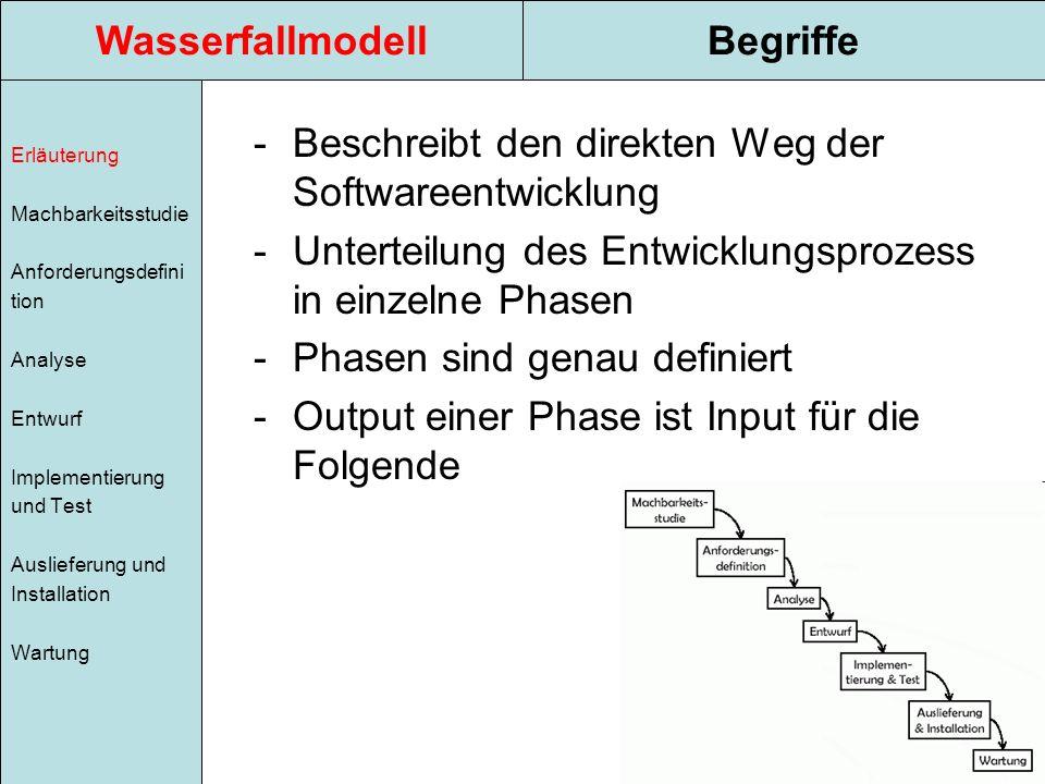 WasserfallmodellBegriffe Erläuterung Machbarkeitsstudie Anforderungsdefini tion Analyse Entwurf Implementierung und Test Auslieferung und Installation Wartung -Beschreibt den direkten Weg der Softwareentwicklung -Unterteilung des Entwicklungsprozess in einzelne Phasen -Phasen sind genau definiert -Output einer Phase ist Input für die Folgende
