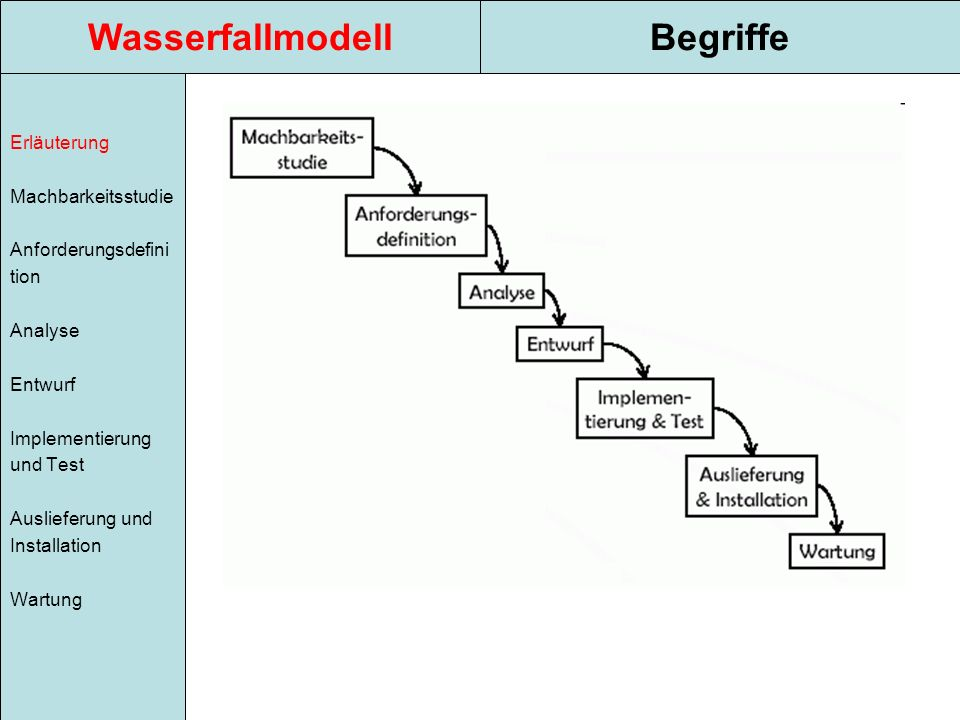 WasserfallmodellBegriffe Erläuterung Machbarkeitsstudie Anforderungsdefini tion Analyse Entwurf Implementierung und Test Auslieferung und Installation Wartung