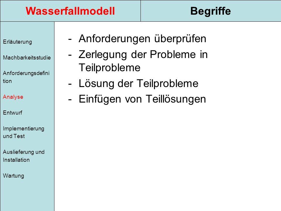 WasserfallmodellBegriffe Erläuterung Machbarkeitsstudie Anforderungsdefini tion Analyse Entwurf Implementierung und Test Auslieferung und Installation Wartung -Anforderungen überprüfen -Zerlegung der Probleme in Teilprobleme -Lösung der Teilprobleme -Einfügen von Teillösungen