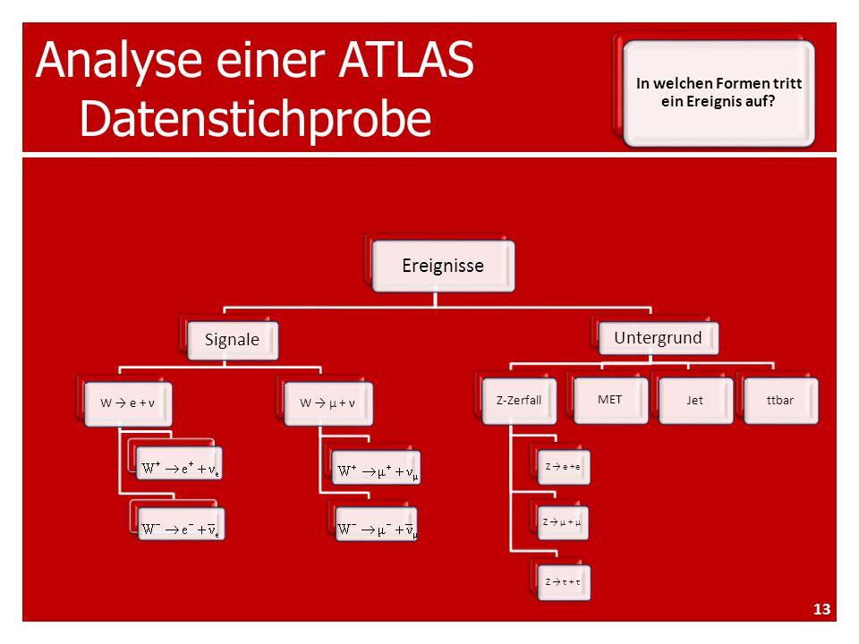 Analyse einer ATLAS Datenstichprobe Ereignisse Signale W e + ν W μ + ν Untergrund Z-Zerfall Z e +e Z τ + τ Z μ + μ METttbarJet In welchen Formen tritt ein Ereignis auf.