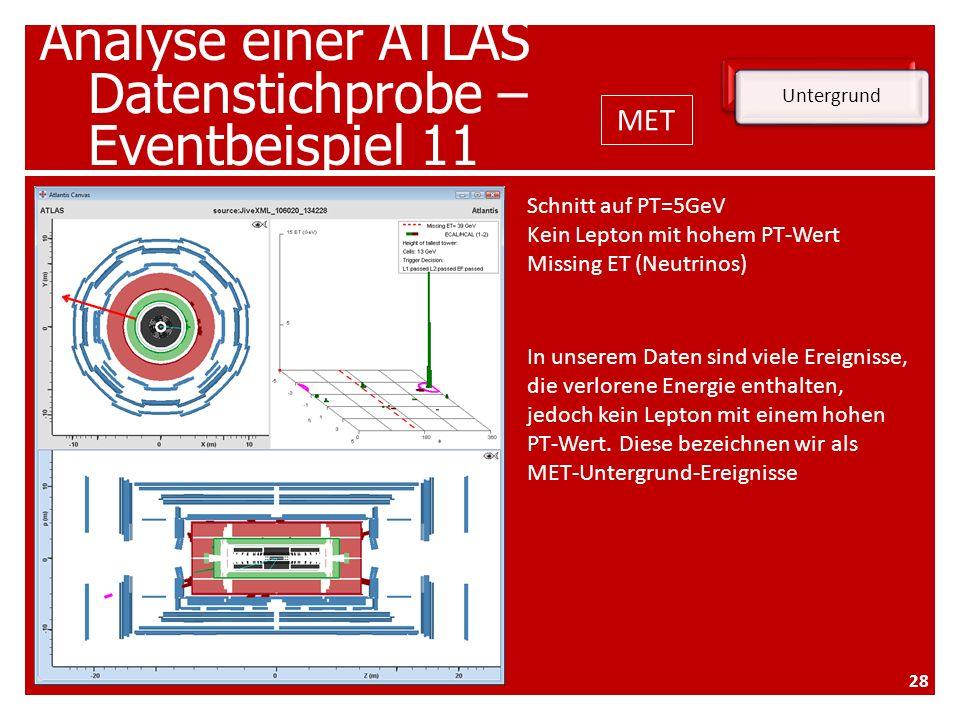 Analyse einer ATLAS Datenstichprobe – Eventbeispiel 11 Untergrund Schnitt auf PT=5GeV Kein Lepton mit hohem PT-Wert Missing ET (Neutrinos) In unserem Daten sind viele Ereignisse, die verlorene Energie enthalten, jedoch kein Lepton mit einem hohen PT-Wert.