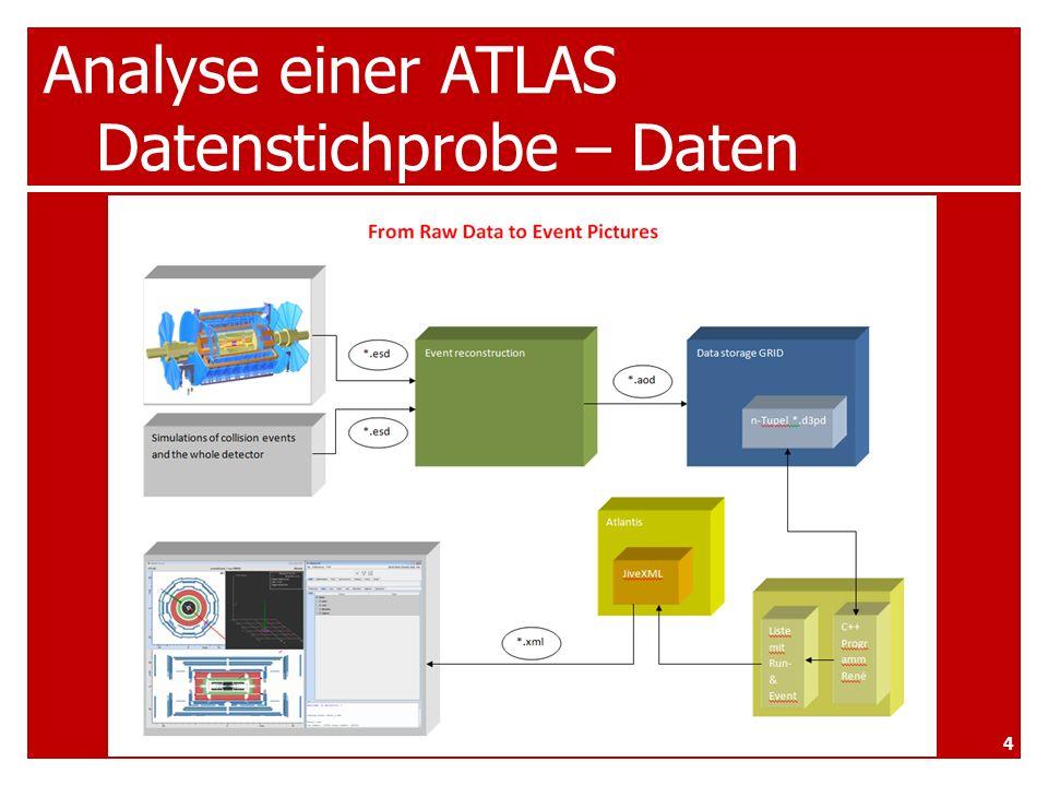 Analyse einer ATLAS Datenstichprobe – Eventbeispiel 2 Signale 15