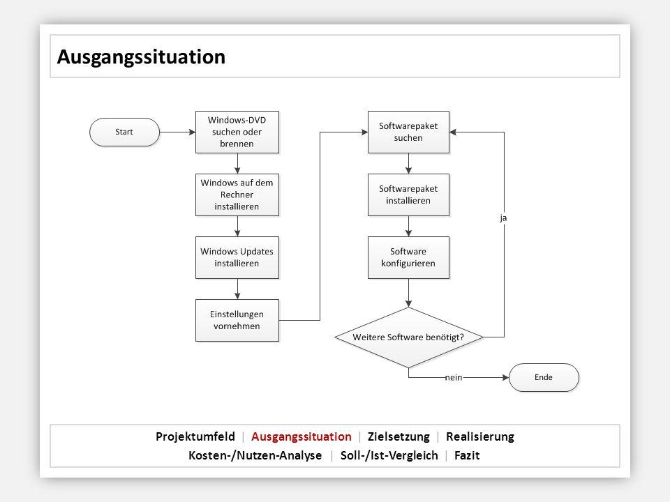 Ausgangssituation Projektumfeld   Ausgangssituation   Zielsetzung   Realisierung Kosten-/Nutzen-Analyse   Soll-/Ist-Vergleich   Fazit
