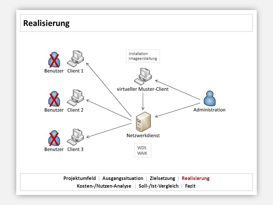 Realisierung Projektumfeld   Ausgangssituation   Zielsetzung   Realisierung Kosten-/Nutzen-Analyse   Soll-/Ist-Vergleich   Fazit X X X WDS WAIK Instal