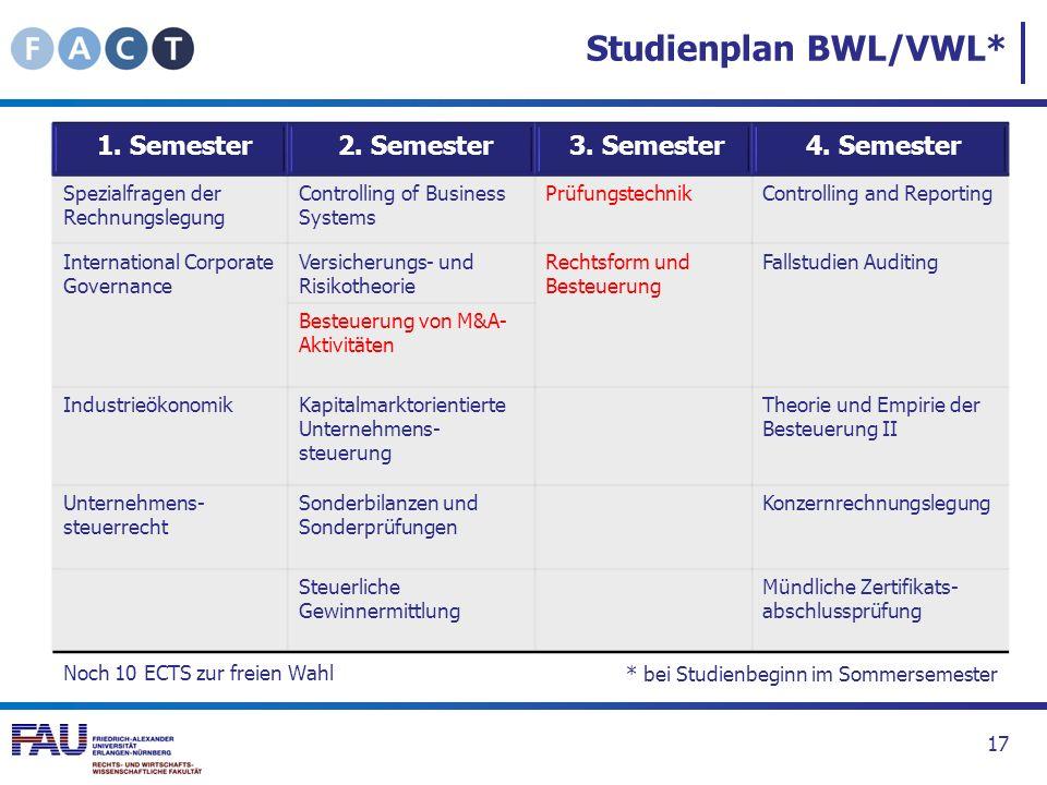 Studienplan BWL/VWL* 17 1. Semester 2. Semester 3. Semester 4. Semester Spezialfragen der Rechnungslegung Controlling of Business Systems Prüfungstech