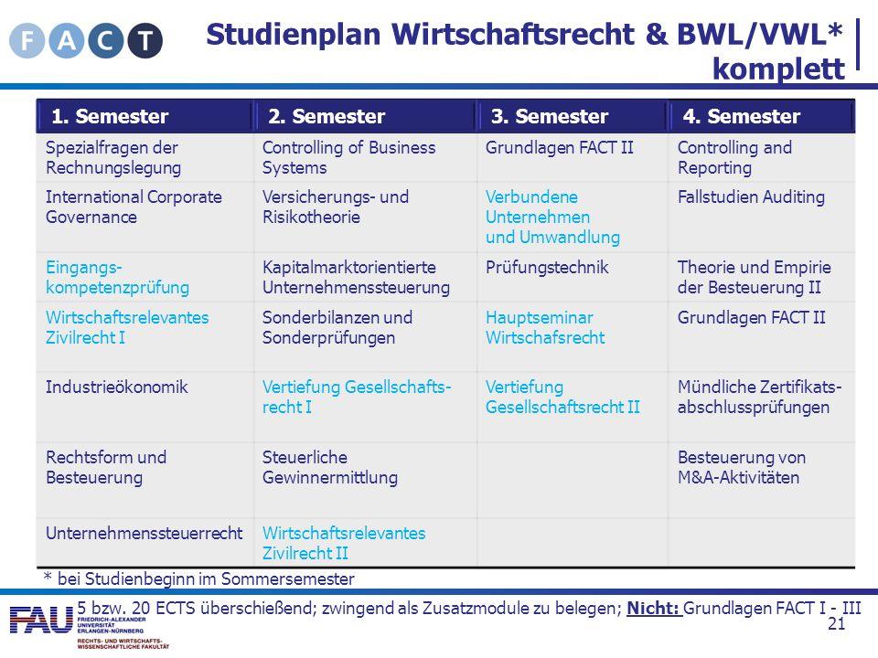Studienplan Wirtschaftsrecht & BWL/VWL* komplett 21 1. Semester 2. Semester 3. Semester 4. Semester Spezialfragen der Rechnungslegung Controlling of B
