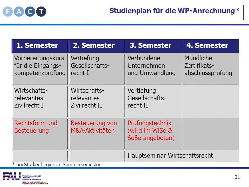 Studienplan für die WP-Anrechnung* 31 1. Semester 2. Semester 3. Semester 4. Semester Vorbereitungskurs für die Eingangs- kompetenzprüfung Vertiefung