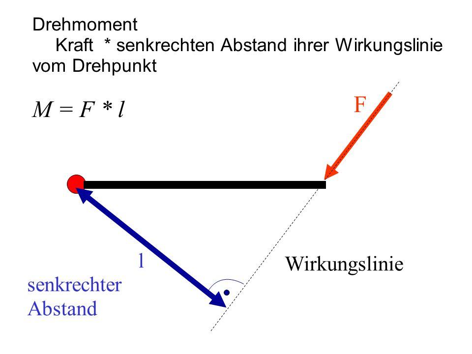 Drehmoment Kraft * senkrechten Abstand ihrer Wirkungslinie vom Drehpunkt M = F * l F Wirkungslinie l senkrechter Abstand