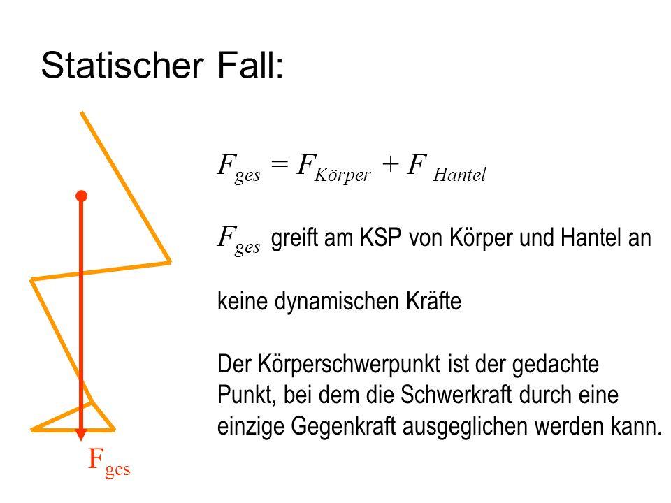 Statischer Fall: F ges F ges = F Körper + F Hantel F ges greift am KSP von Körper und Hantel an keine dynamischen Kräfte Der Körperschwerpunkt ist der