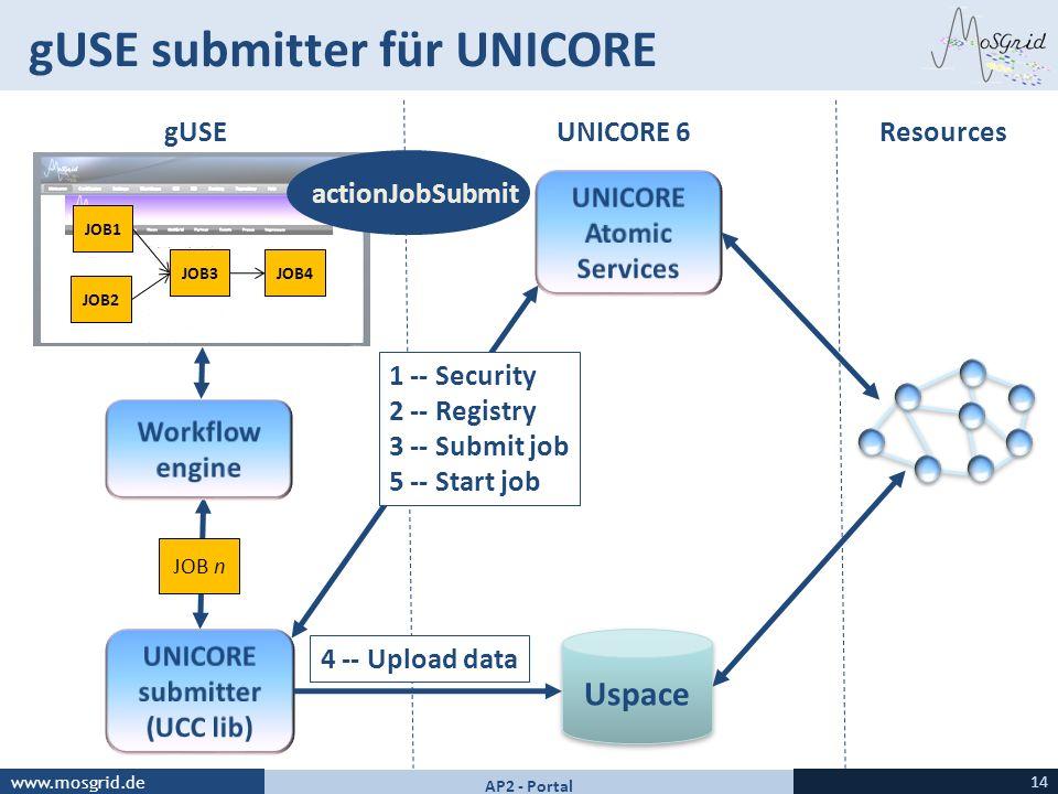 www.mosgrid.de gUSE submitter für UNICORE 14 AP2-Portal JOB n JOB1 JOB2 JOB3JOB4 Uspace gUSEUNICORE 6Resources 4 -- Upload data 1 -- Security 2 -- Reg