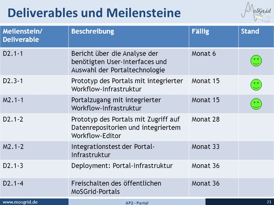 www.mosgrid.de Deliverables und Meilensteine 21 AP2 - Portal Meilenstein/ Deliverable BeschreibungFälligStand D2.1-1Bericht über die Analyse der benöt